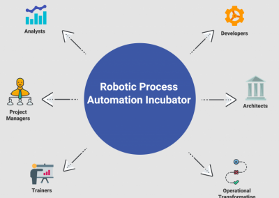 CoSourcing Partners Announces the Robotic Process Automation Incubator, the First of its Kind in the U.S.