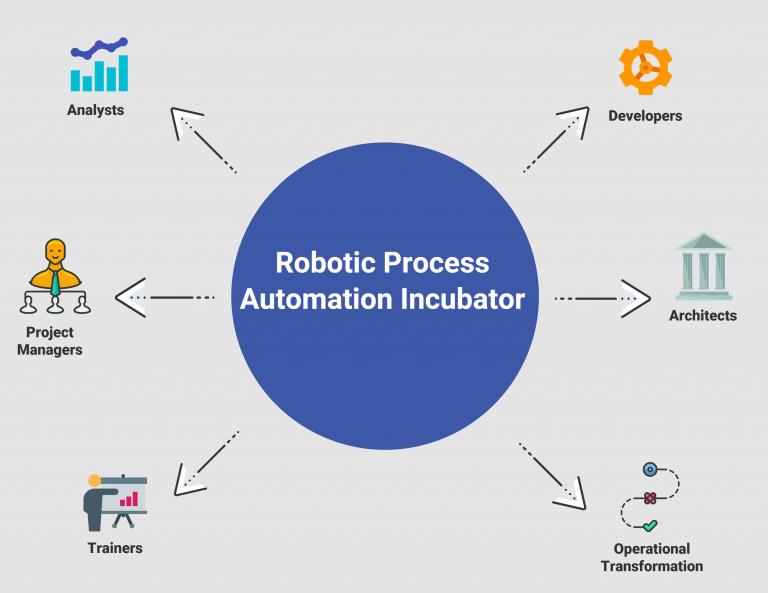Robotic Process Automation Incubator