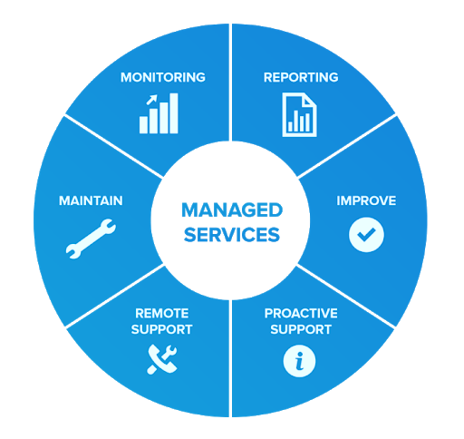RPA Managed Services